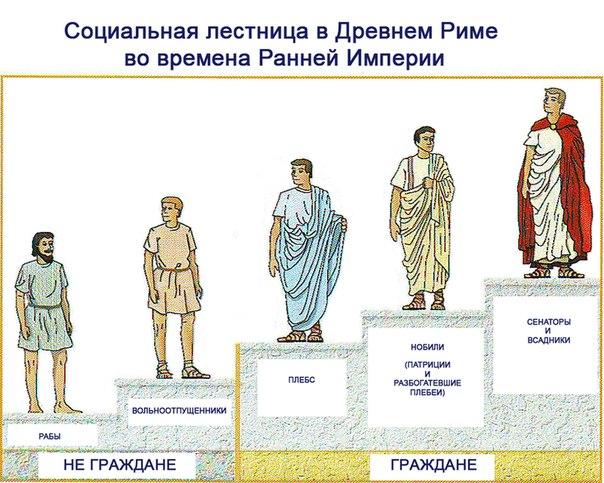 Социальная лестница в Древнем Риме